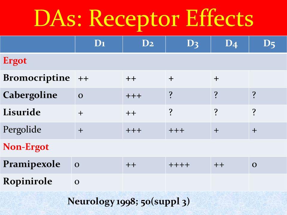 Requip Xl Side Effects
