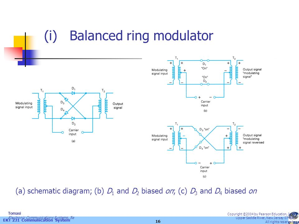 balanced ring modulator Types of balanced modulator: the suppression of carrier can be done using the following balanced modulators: using the diode ring modulator or lattice modulator using the fet balanced modulator.