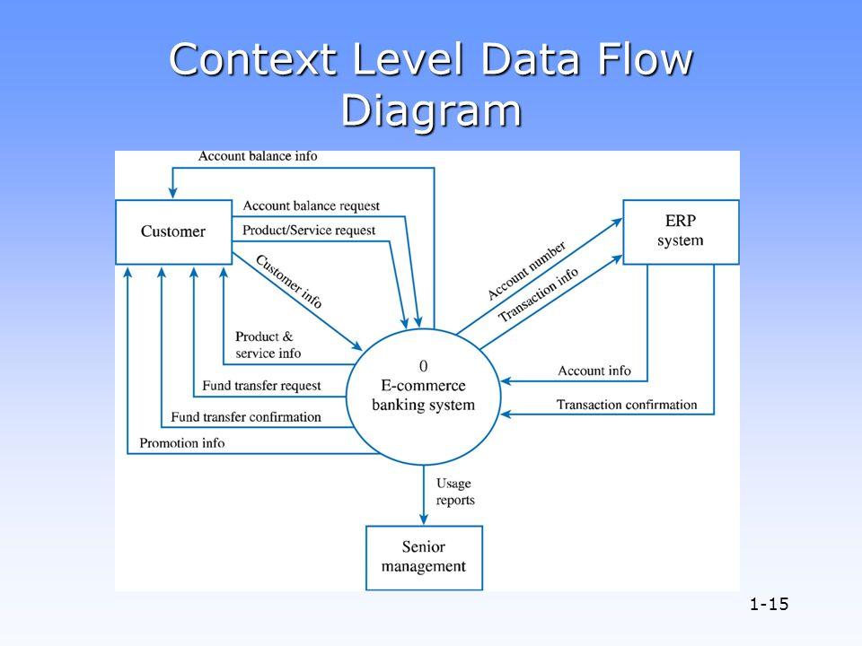 Context data flow diagram 28 images context data flow diagram context ccuart Gallery