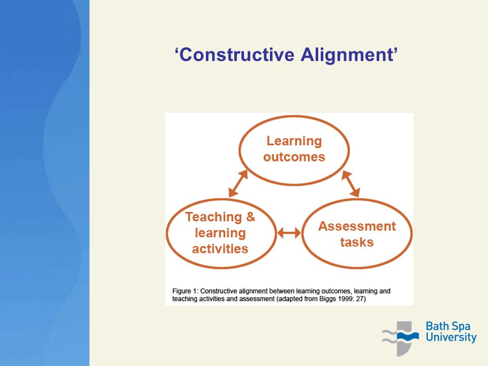 constructive alignment The 'constructive' aspect refers to what the learner does, which is to construct  meaning through relevant learning activities the 'alignment' aspect refers to.