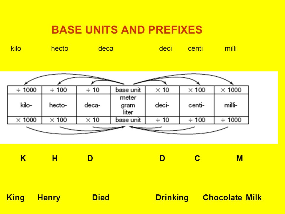 BASE UNITS AND PREFIXES King Henry Died Drinking Chocolate Milk