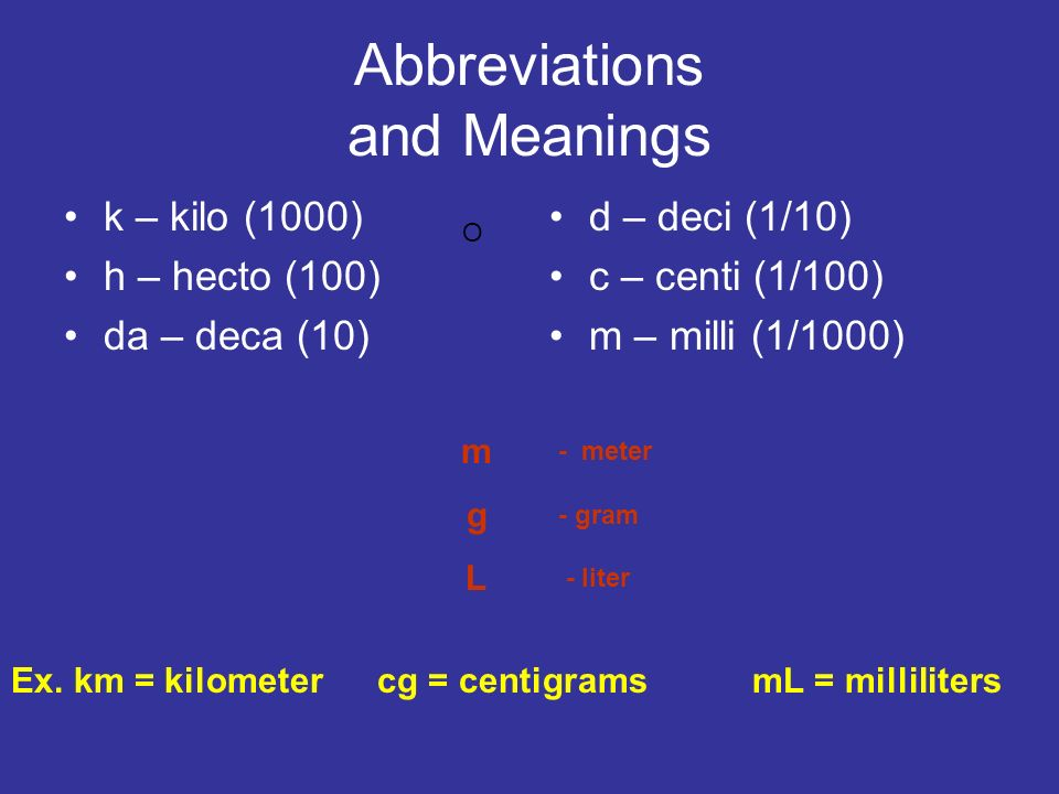 Abbreviations and Meanings
