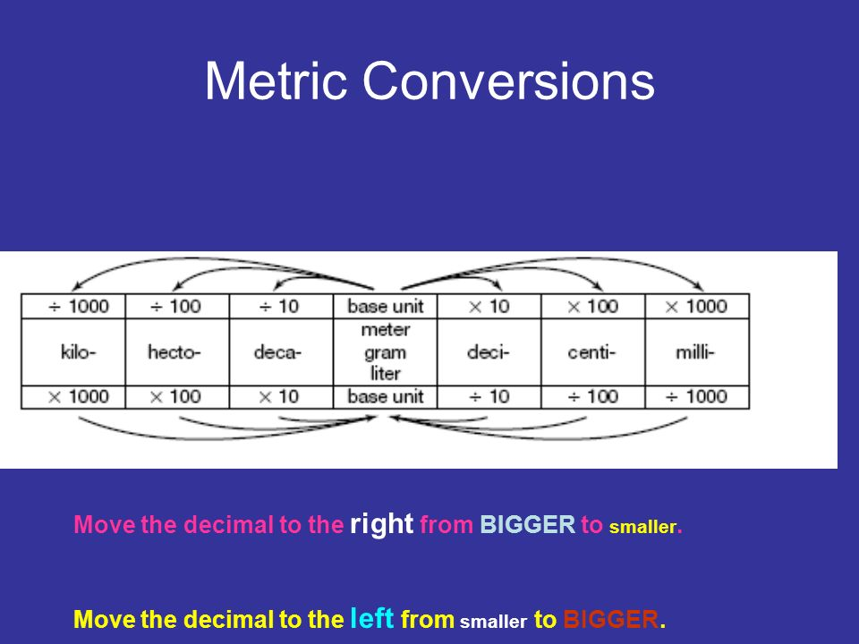 Metric Conversions Move the decimal to the right from BIGGER to smaller.