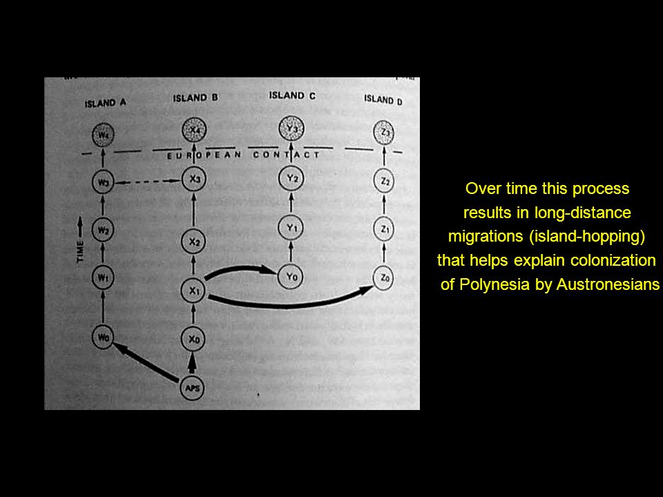 long distance migrations Youtube: ccot - spring - long distance migrations, 1700-1900 notes: ccot spring - long distance migrations, 1700-1900.