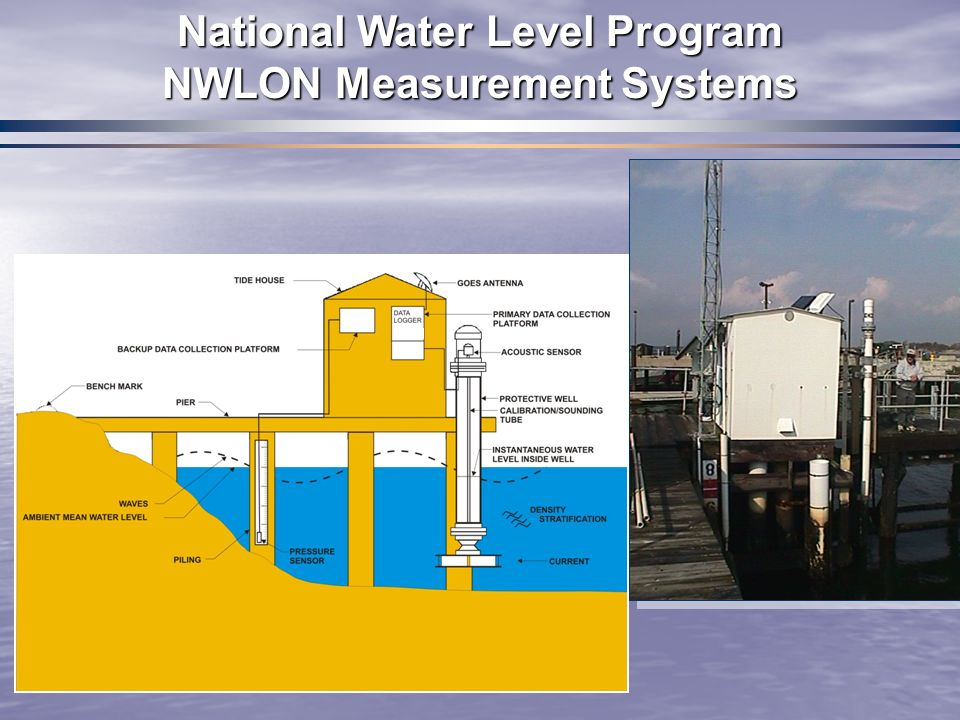 Water Level Monitoring System : Good afternoon morning introduce yourself ppt download