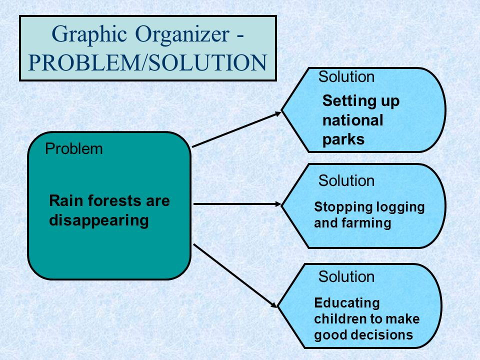 Problem and solution essay graphic organizer