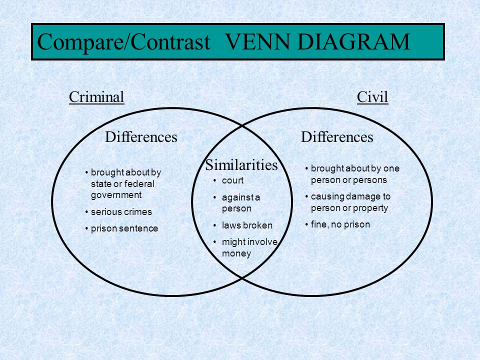 compare and contrast civil and criminal law Compare and contrast the processes involved in civil and criminal law assign meanings to the terms 'cause of action,' 'civil law,' 'parties,' 'burden of proof,' and 'legal remedy' to unlock this .