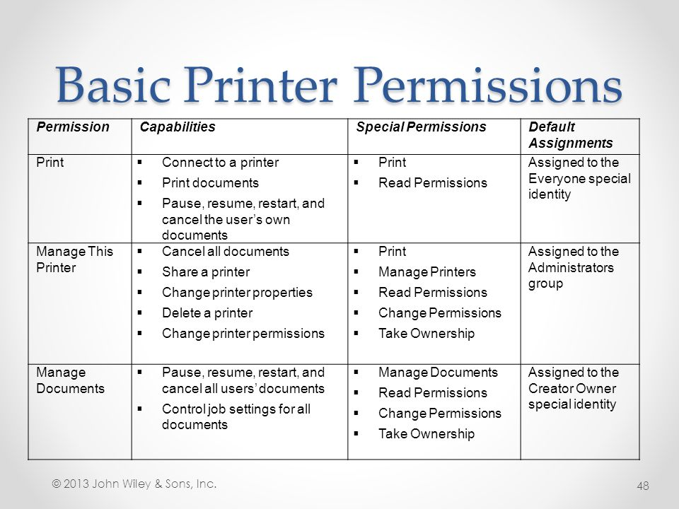 100 resume printer unauthorized is your printer a bad