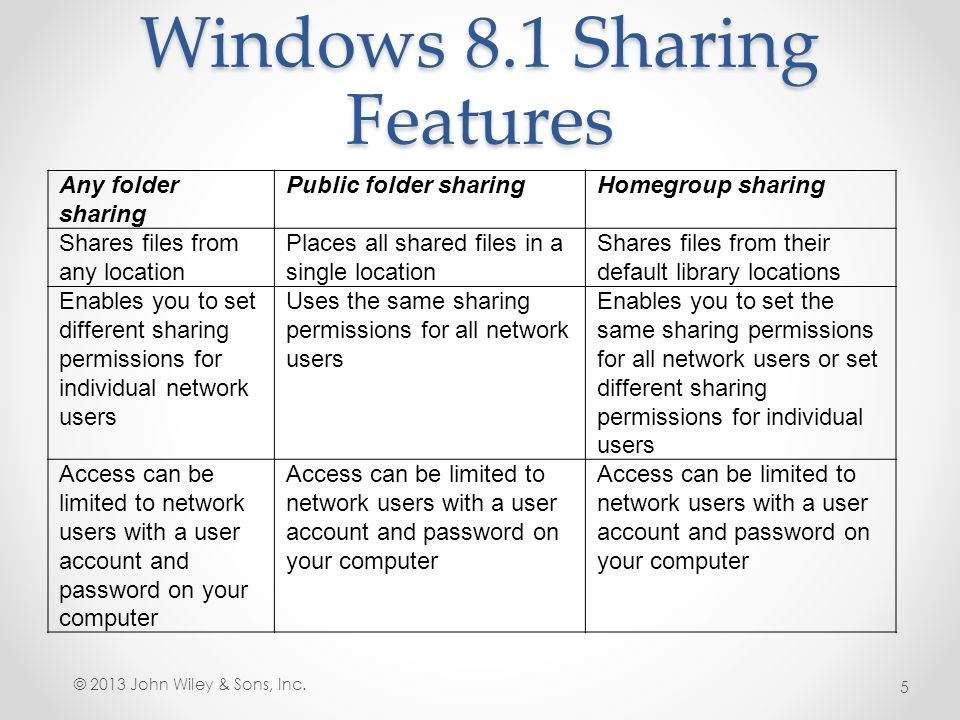 how to set password for shared folder in windows 8