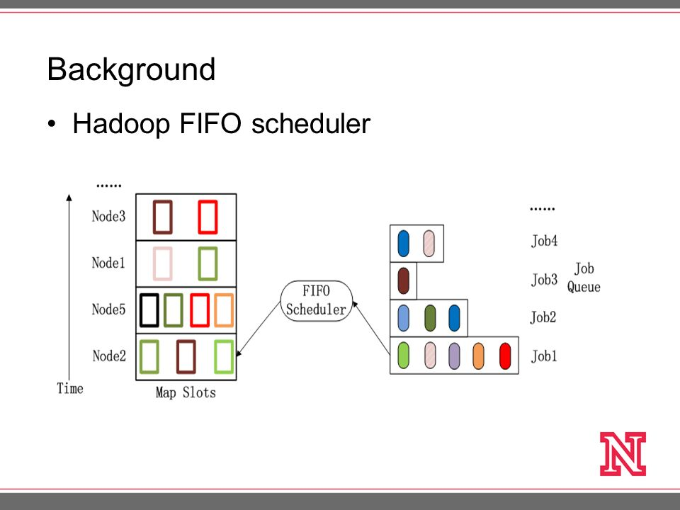 matchmaking a new mapreduce scheduling technique A platform for fine-grained resource sharing in the data center new specialized framework: »centralized scheduler based on matchmaking.