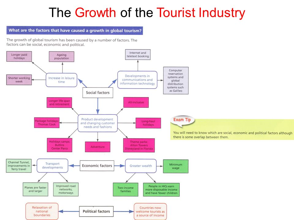 the growth of tourism The study of the global pattern of the growth of tourism (numbers) the study of the global pattern of the growth of tourism to illustrate: changes in location (spacial.