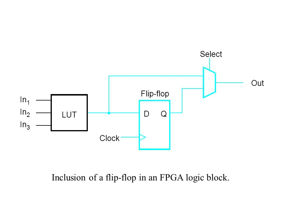 practical application of d flip flop