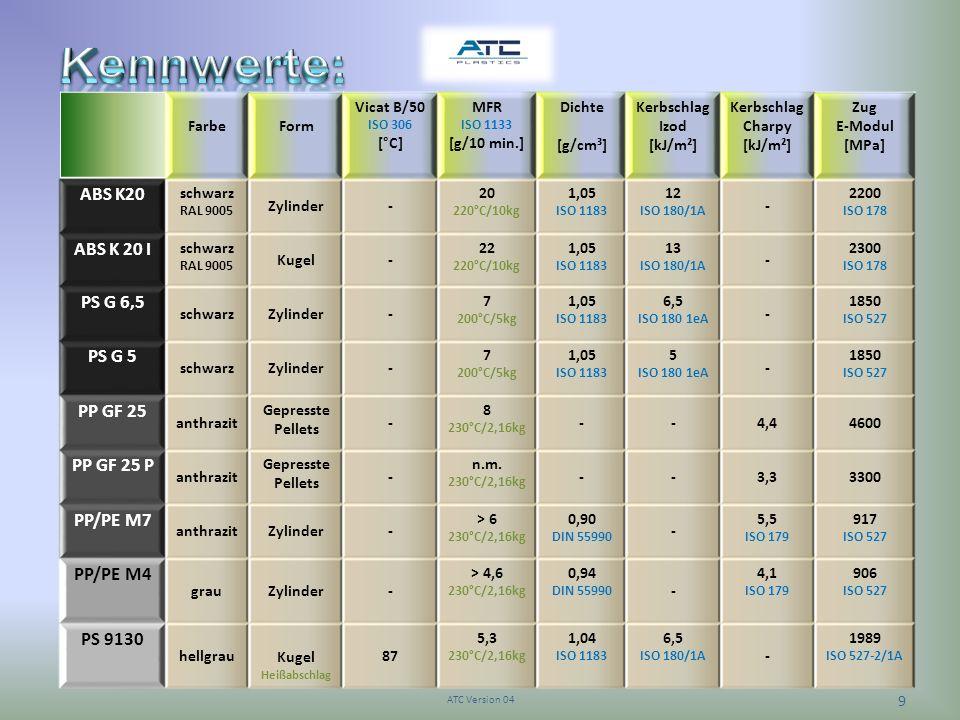 Kennwerte: ABS K20 ABS K 20 I PS G 6,5 PS G 5 PP GF 25 PP GF 25 P