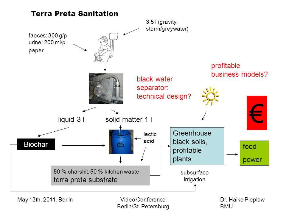 € Terra Preta Sanitation profitable business models