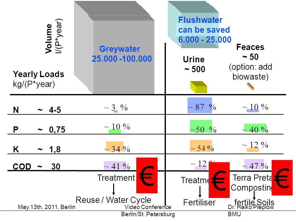 € € € ~ 3 % ~ 87 % ~ 10 % ~ 34 % ~ 12 % ~50 % ~ 40 % ~ 41 % ~ 47 %