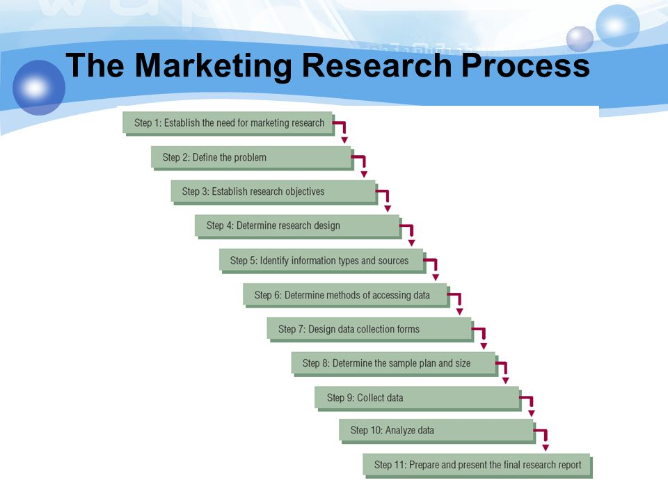outline and explain marketing research process and explain Once you've selected one that you find interesting ask yourself two questions: first , how can you conduct your own marketing research for this study and second, what research the study and collecting data it is defined as the specific methods and procedures you use to acquire the information you need.