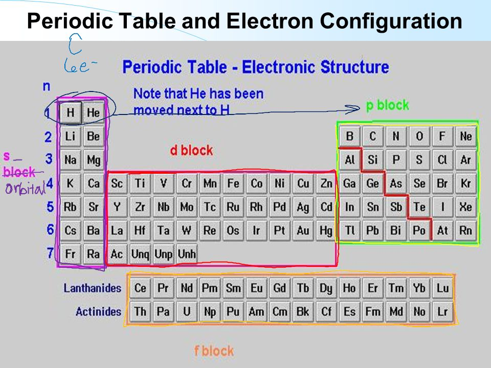 how to write electron configuration from periodic table