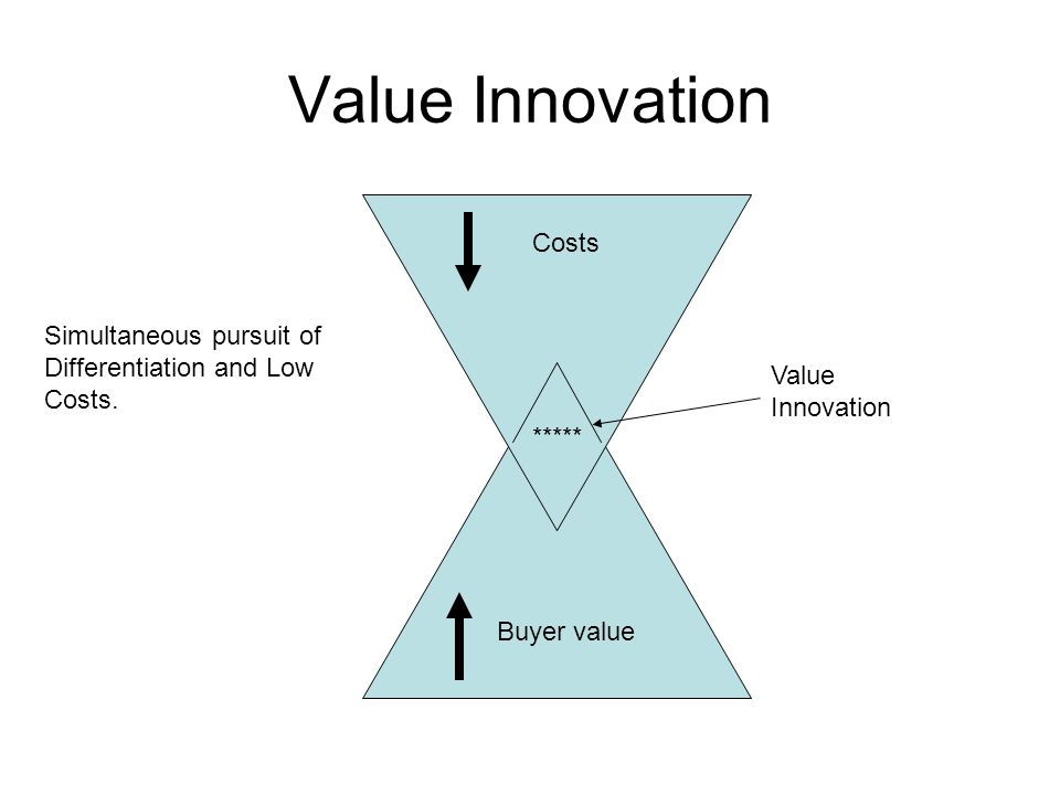 Value Innovation Costs Simultaneous pursuit of Differentiation and Low