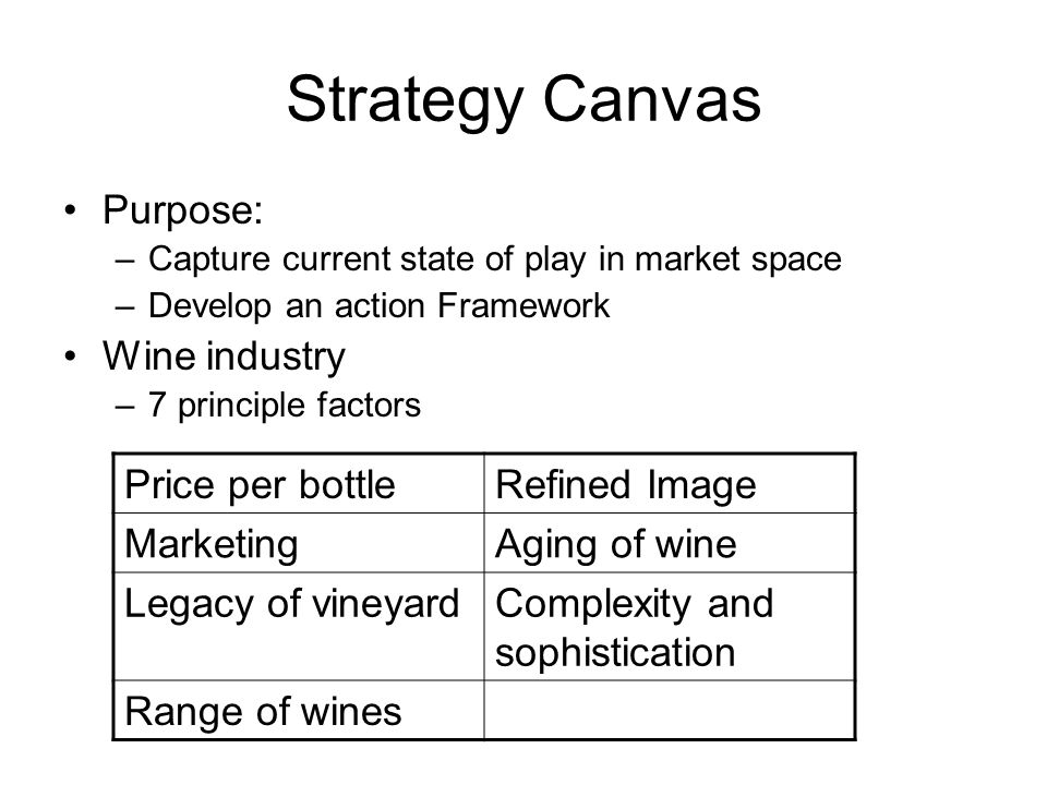 Strategy Canvas Purpose: Wine industry Price per bottle Refined Image