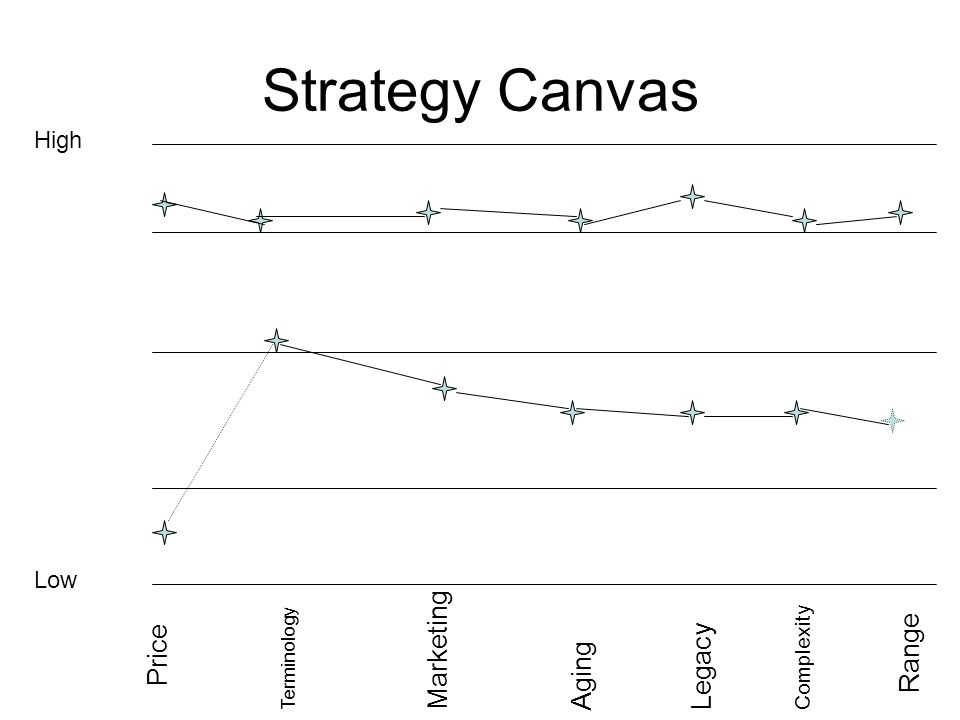 Strategy Canvas Marketing Range Price Legacy Aging High Low Complexity