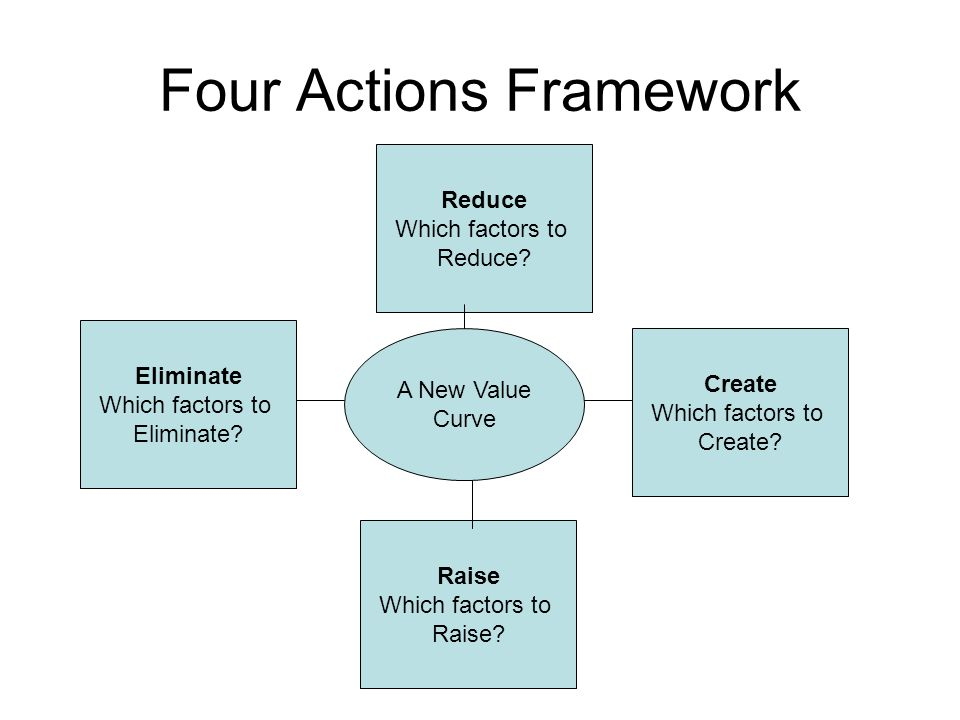 Four Actions Framework