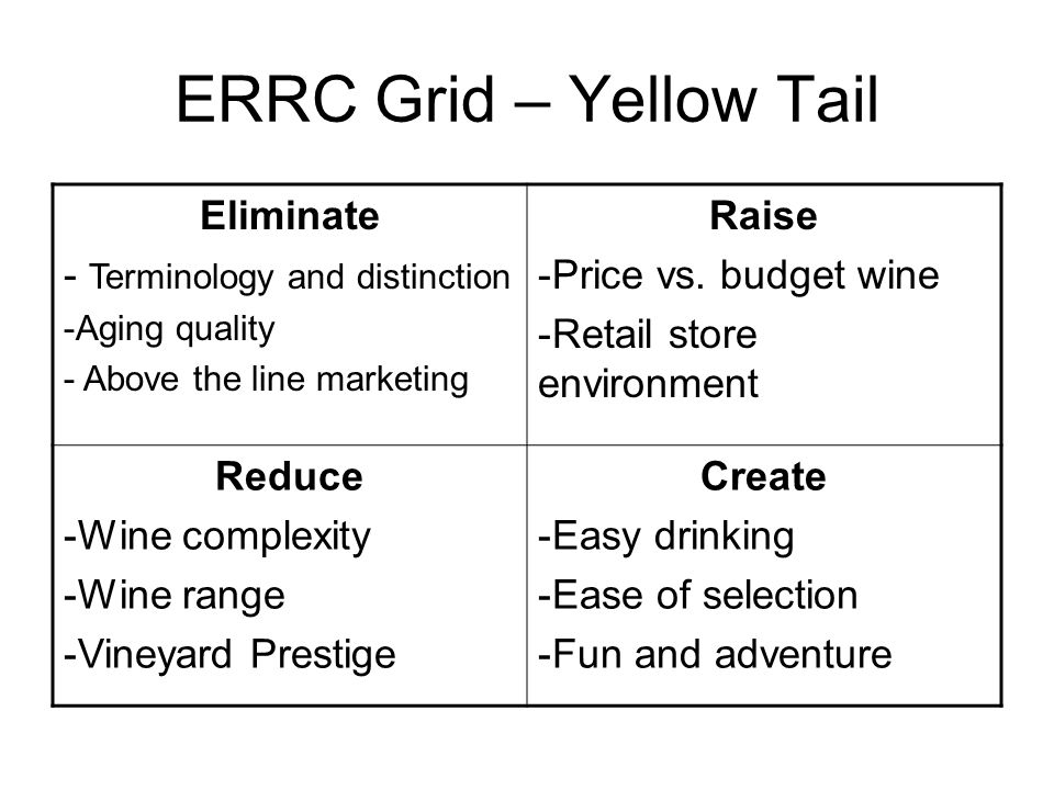 ERRC Grid – Yellow Tail Eliminate - Terminology and distinction Raise