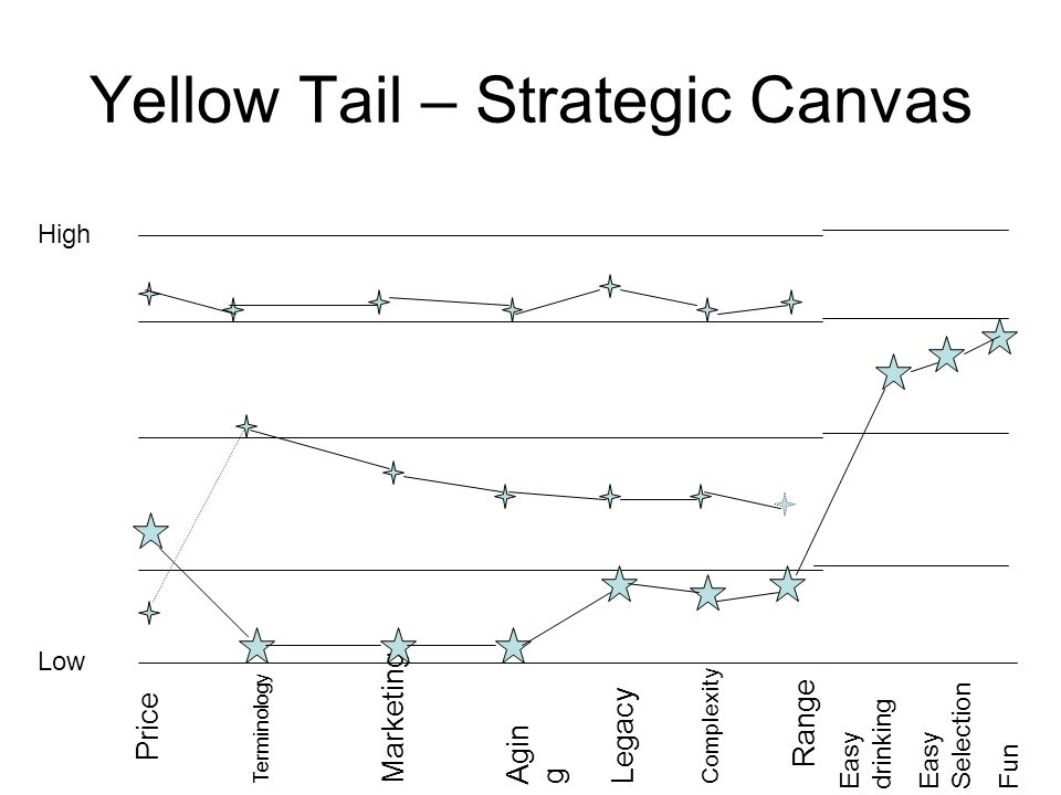Yellow Tail – Strategic Canvas