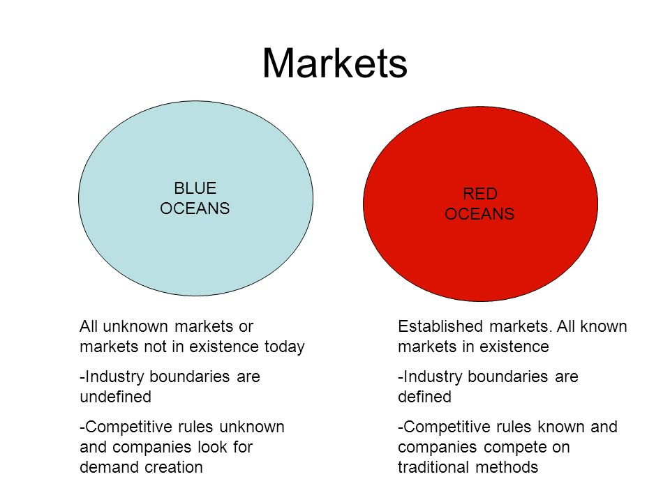 Markets BLUE OCEANS RED OCEANS