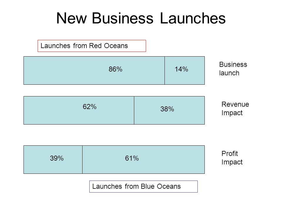 New Business Launches Launches from Red Oceans Business launch 86% 14%