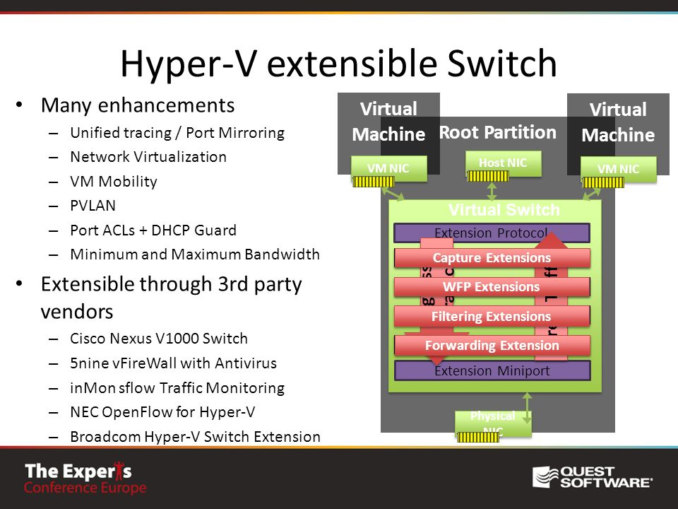 Hyper-V extensible Switch