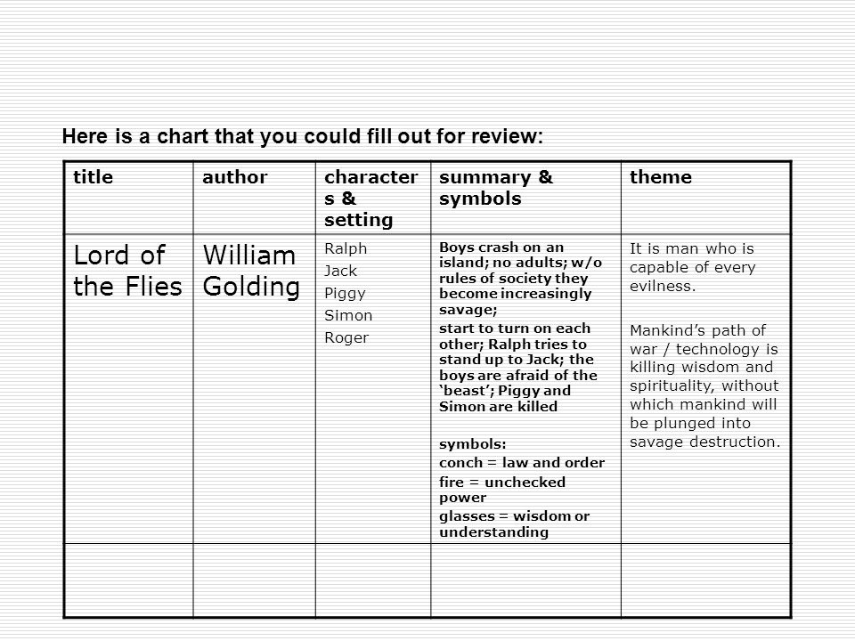 part the critical lens ppt 9 lord of the flies williamgolding