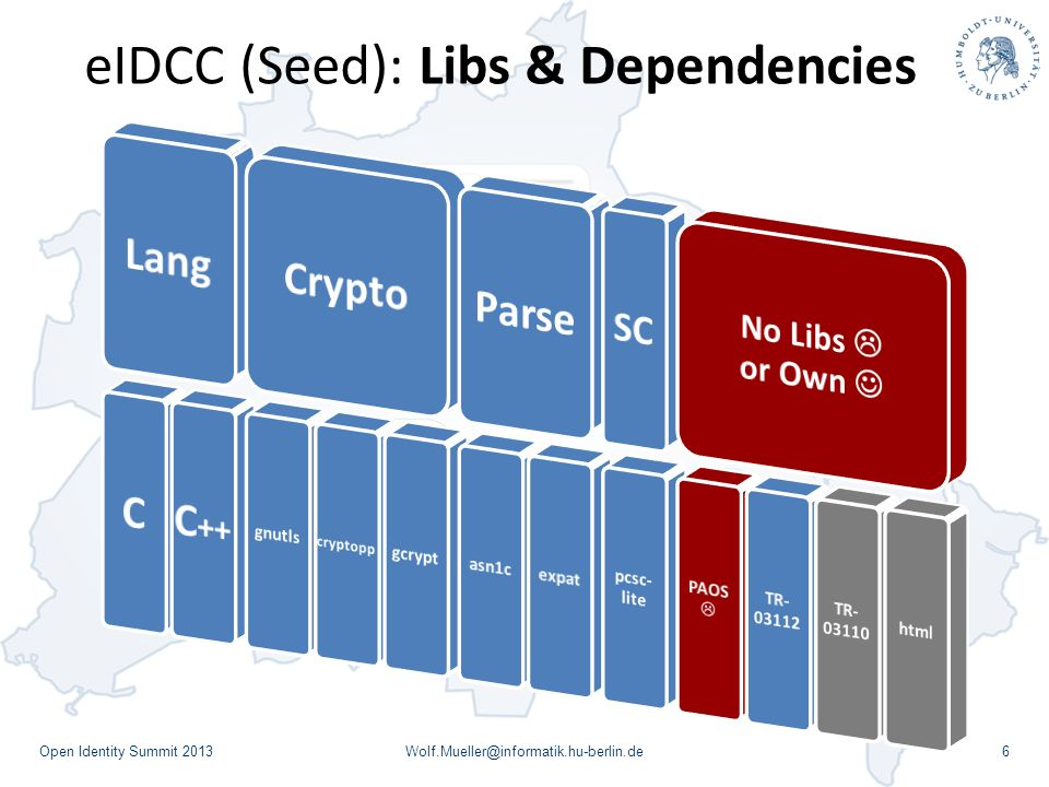 eIDCC (Seed): Libs & Dependencies