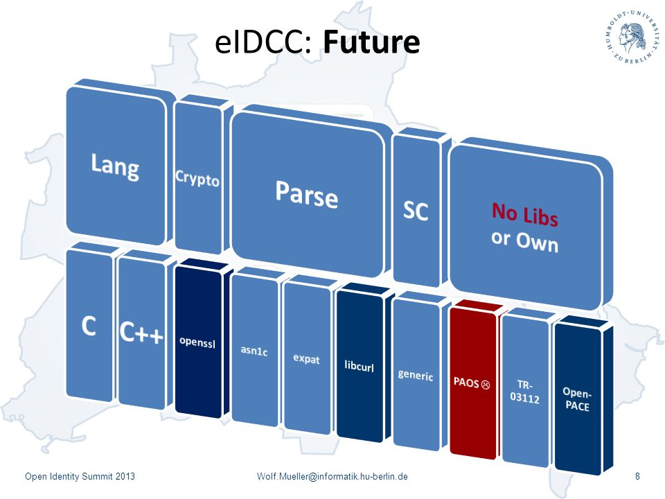 eIDCC: Future C++ Parse C Lang SC No Libs or Own Crypto openssl asn1c