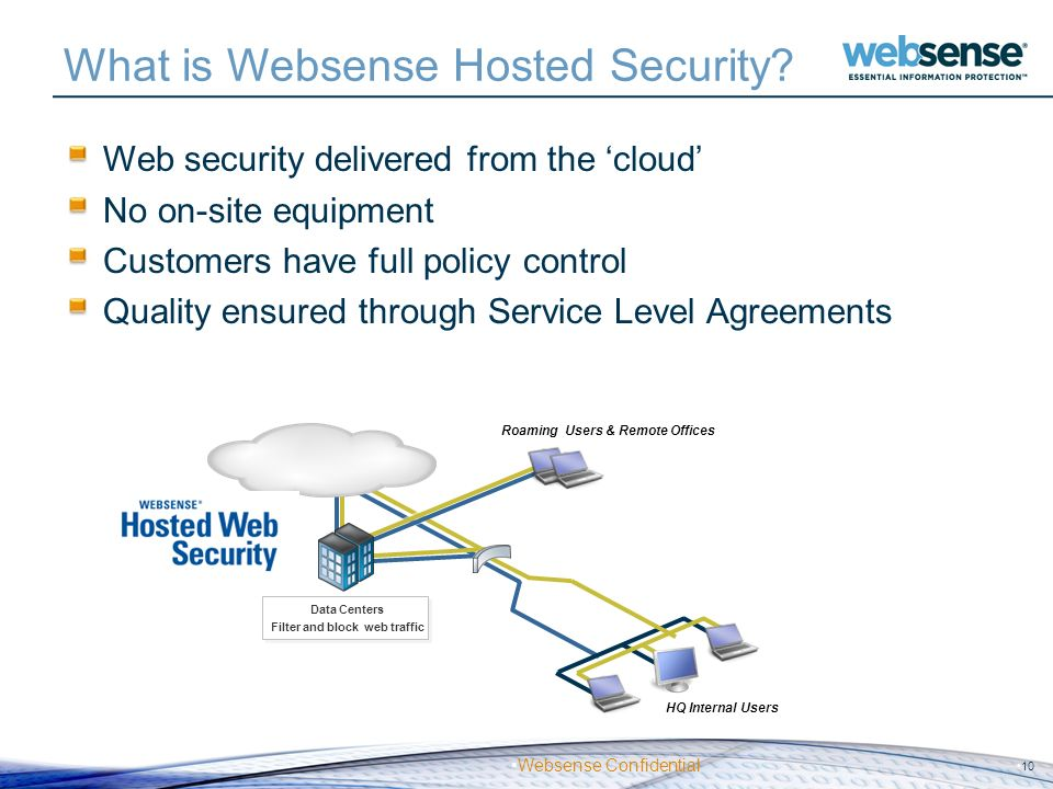 What is Websense Hosted Security