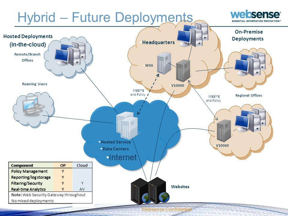 Hybrid – Future Deployments