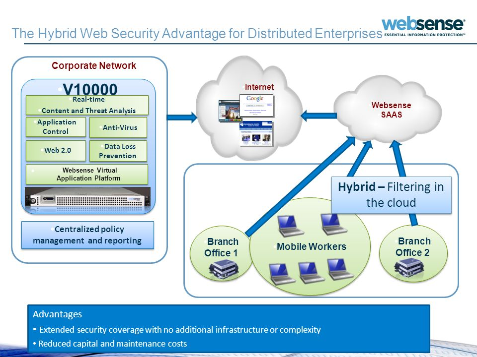 The Hybrid Web Security Advantage for Distributed Enterprises