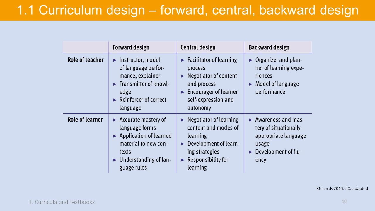 Teaching English 11 Materials Design Ppt Download