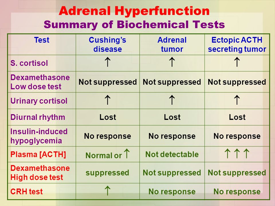 adrenal suppression after steroid use
