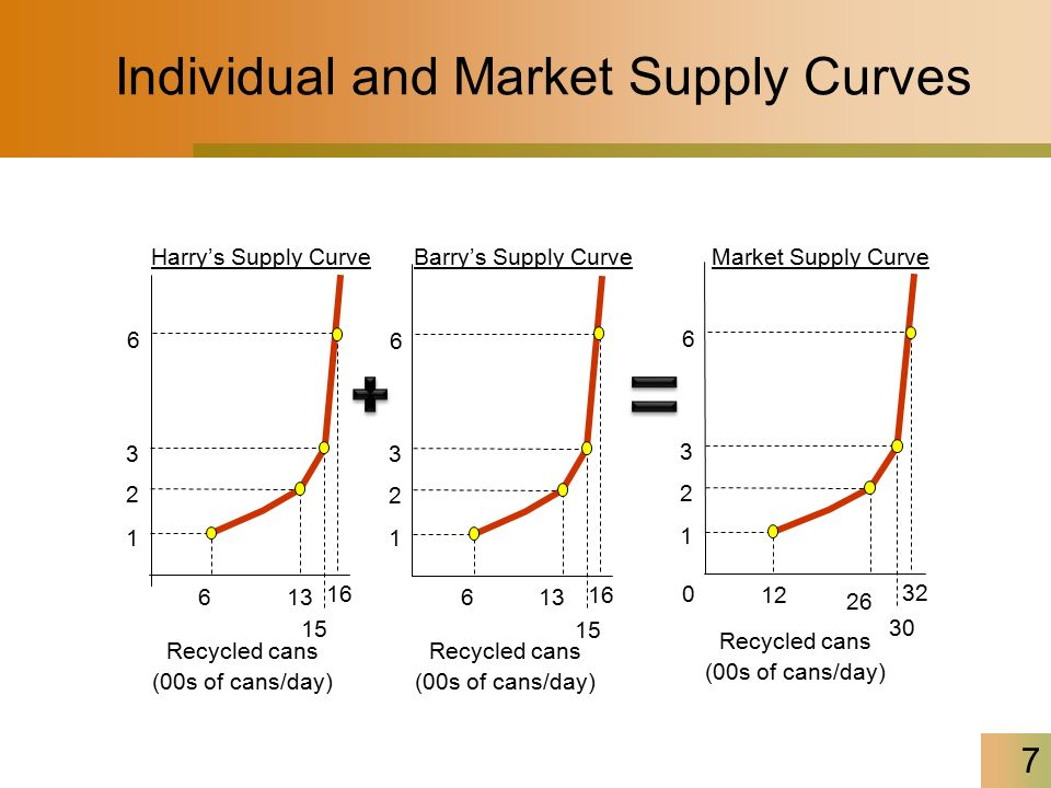 how to draw market supply curve