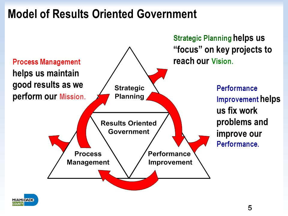 present how strategic planning performance improvement The performance development planning (pdp) process enables you and the people who report to you to identify their personal and business goals that are most significant to your organization's success the process enables each staff person to understand their true value-add to the organization.