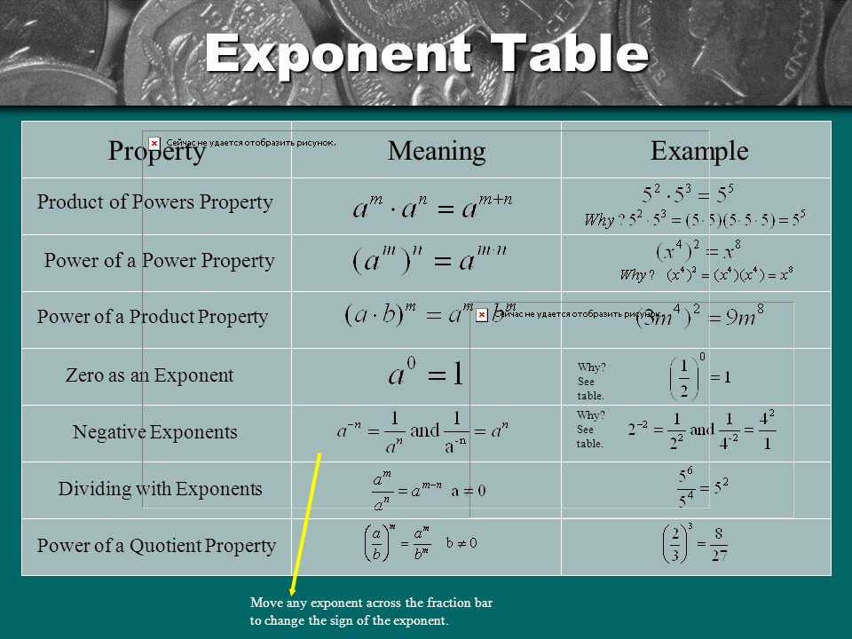 how to change exponent sign on calculator