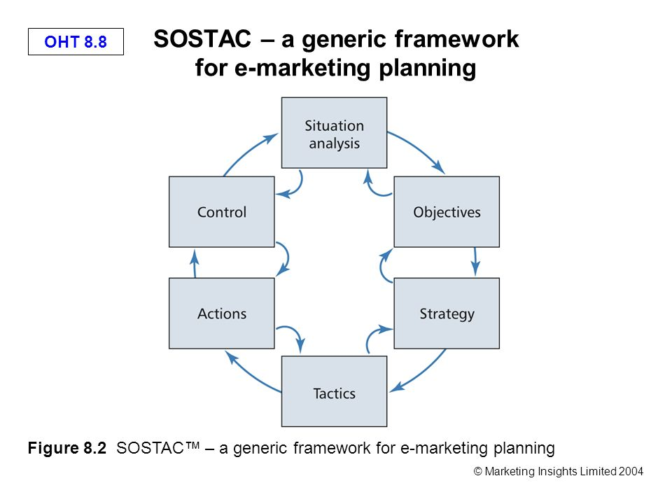 e marketing planning sostac framework With his latest e-book, smith discusses in some depth the trademarked  communications framework he has developed, called sostac.