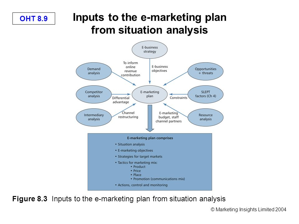 """situational analysis and emarketing strategy for easyjet 8 marketing, strategy, and competitive analysis w e've all heard someone in the course of business say that """"marketing is fluff and hype"""" however, the wisest, most."""