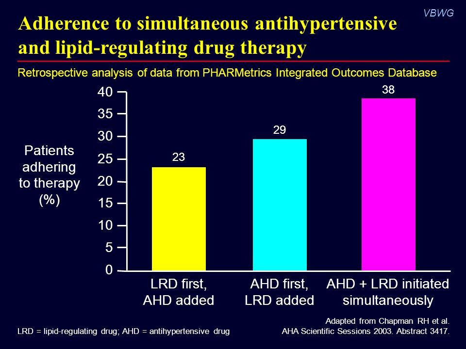 Lipid regulating drugs
