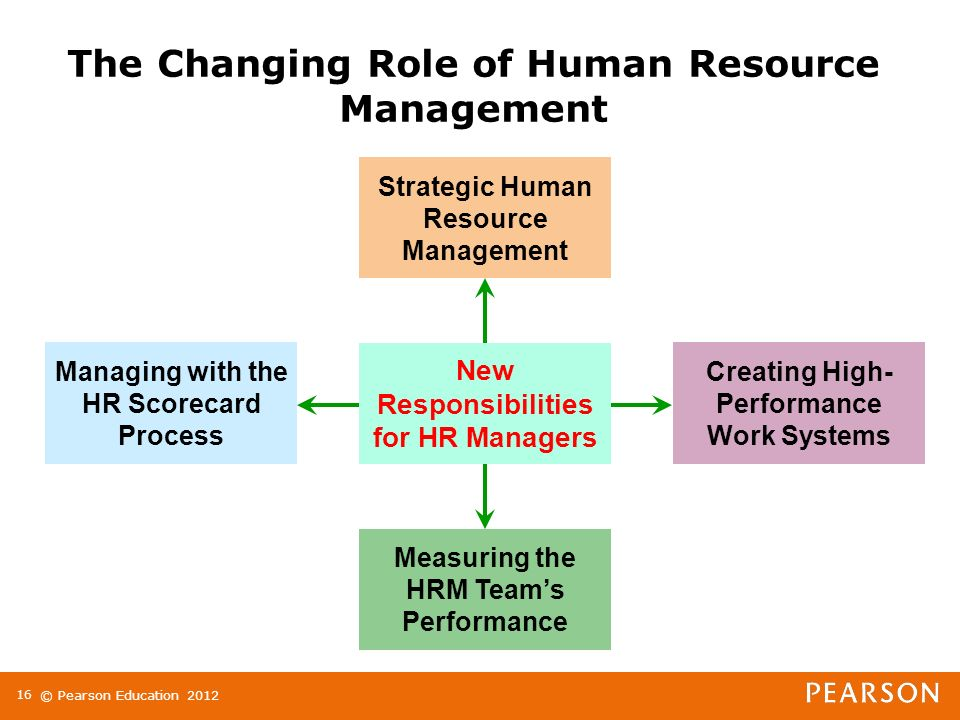 changing role of human resource management Page 2: the role of human resource management the purpose of human  resource management (hrm) is to hire, train and develop staff and where.