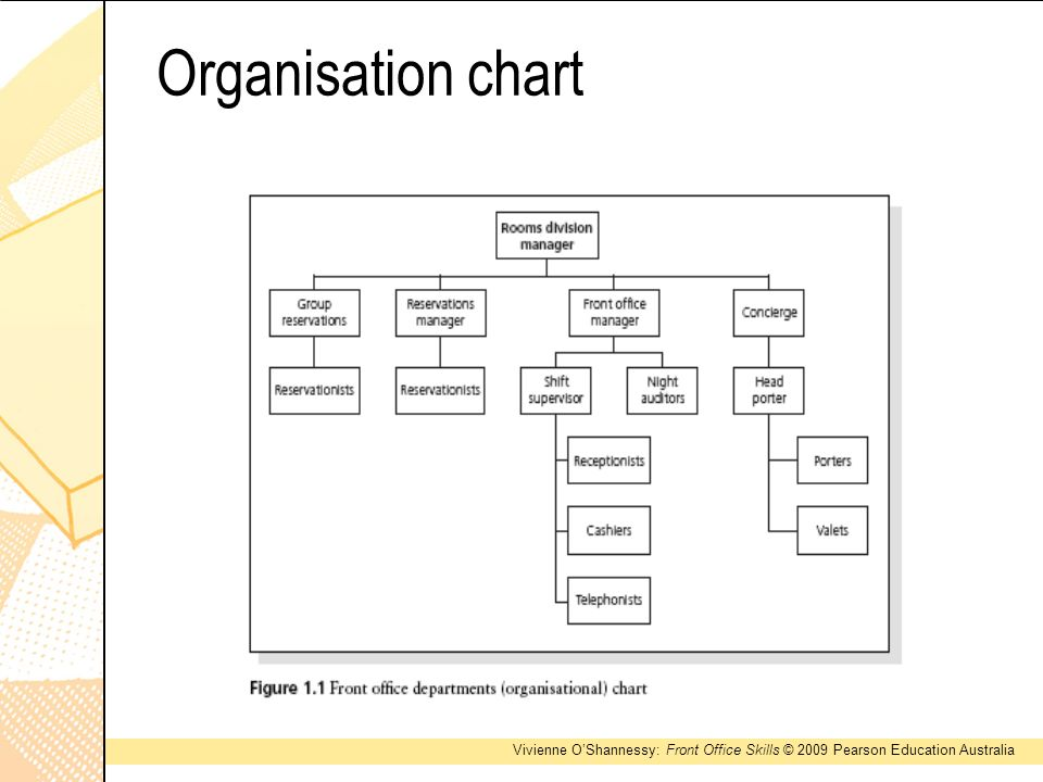 Introduction to front office ppt video online download - Organizational chart of front office department ...