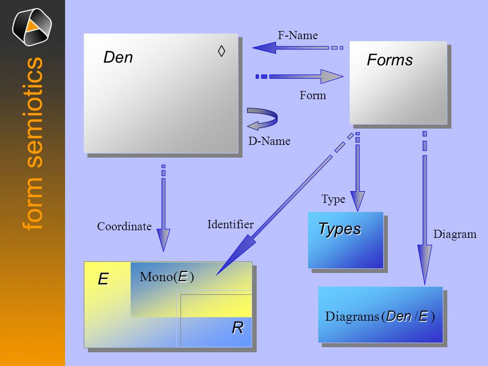 form semiotics ◊ Den Forms Types E R Mono(E ) Diagrams (Den /E )