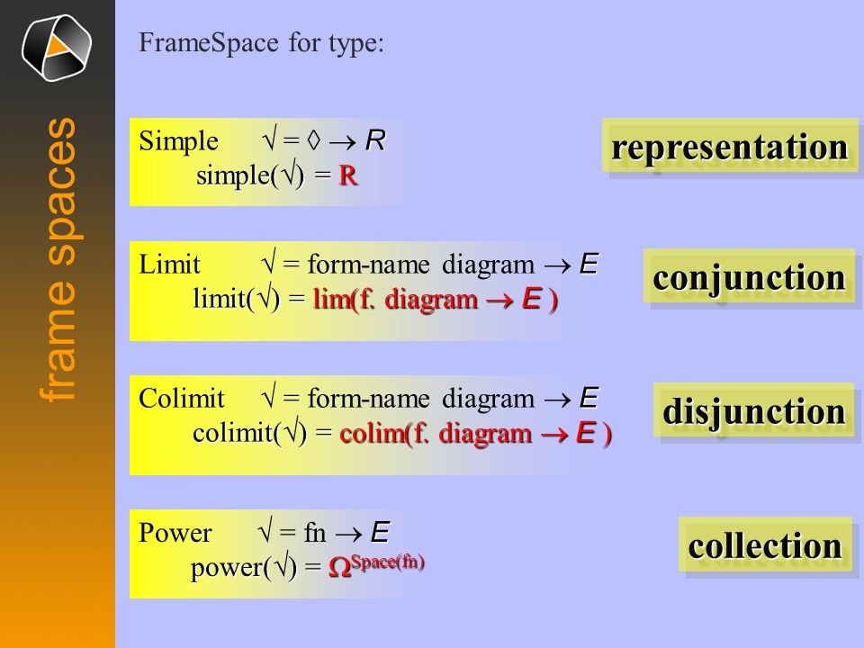 frame spaces representation conjunction disjunction collection