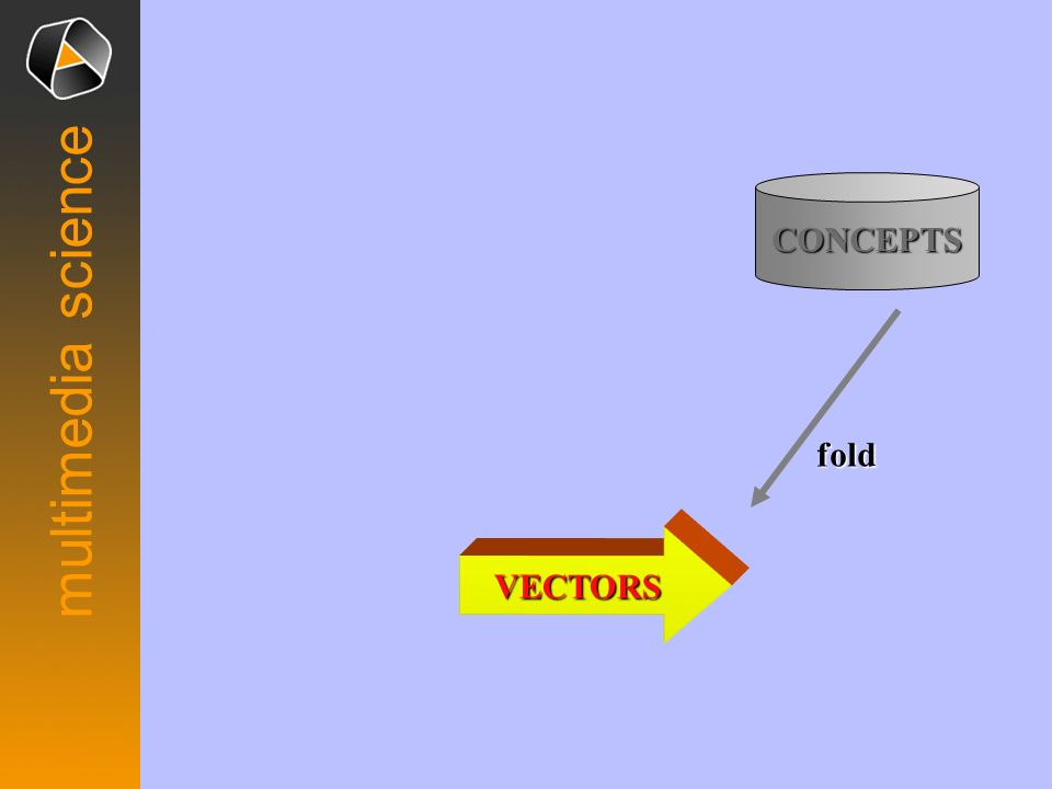 CONCEPTS fold multimedia science VECTORS