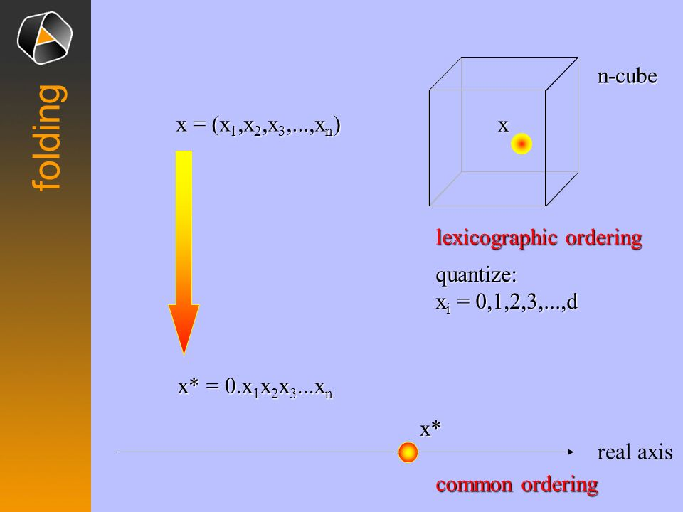 folding x x = (x1,x2,x3,...,xn) n-cube x* = 0.x1x2x3...xn